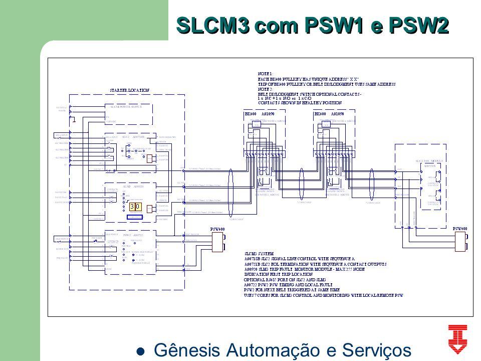 Gênesis Automação e Serviços SLCM3 com PSW1 e PSW2