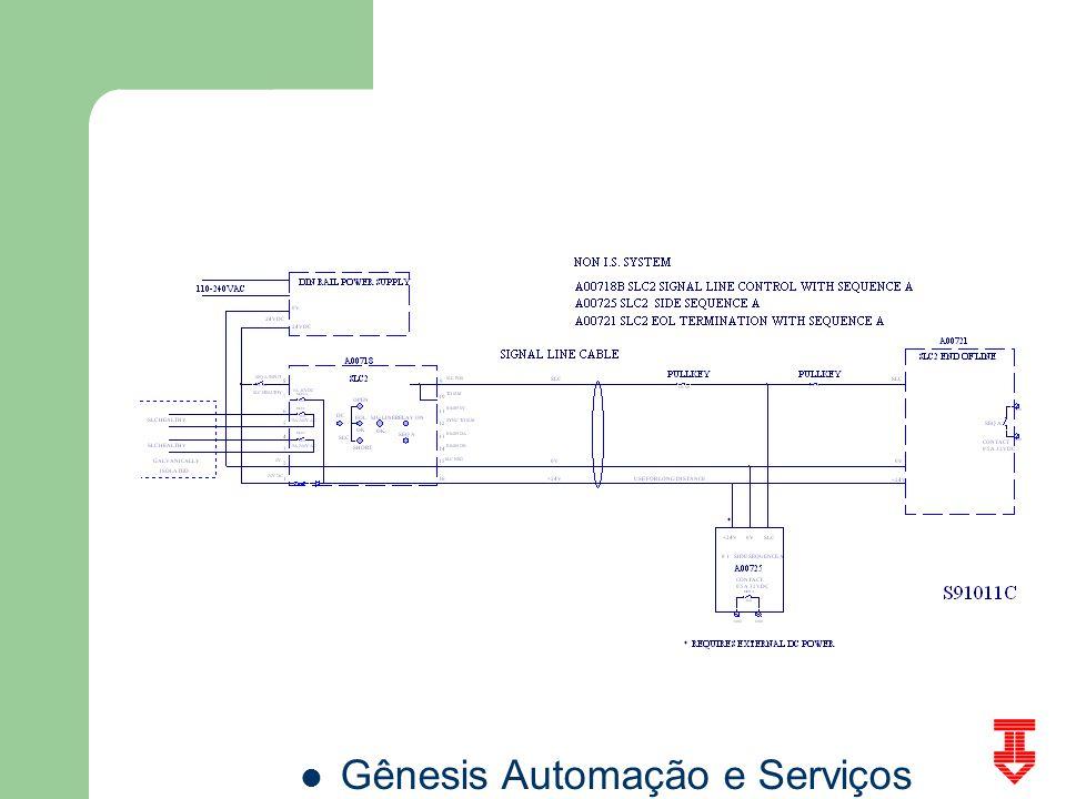 Gênesis Automação e Serviços SLM3 Usado com o relé SLC2 para localização de falhas e atuações ao longo do transportador.
