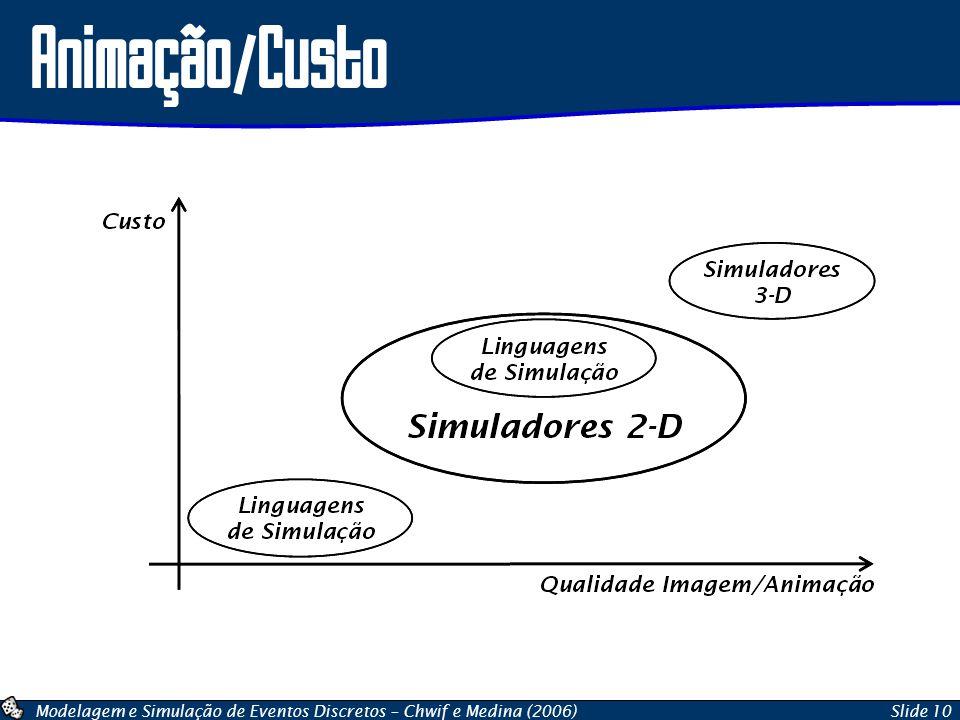Modelagem e Simulação de Eventos Discretos – Chwif e Medina (2006)Slide 10 Animação/Custo