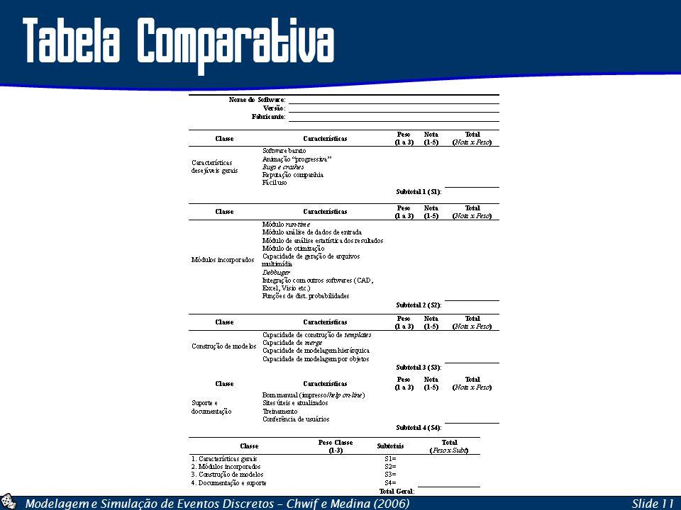 Modelagem e Simulação de Eventos Discretos – Chwif e Medina (2006)Slide 11 Tabela Comparativa