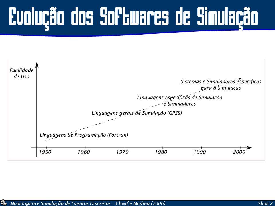 Modelagem e Simulação de Eventos Discretos – Chwif e Medina (2006)Slide 2 Evolução dos Softwares de Simulação