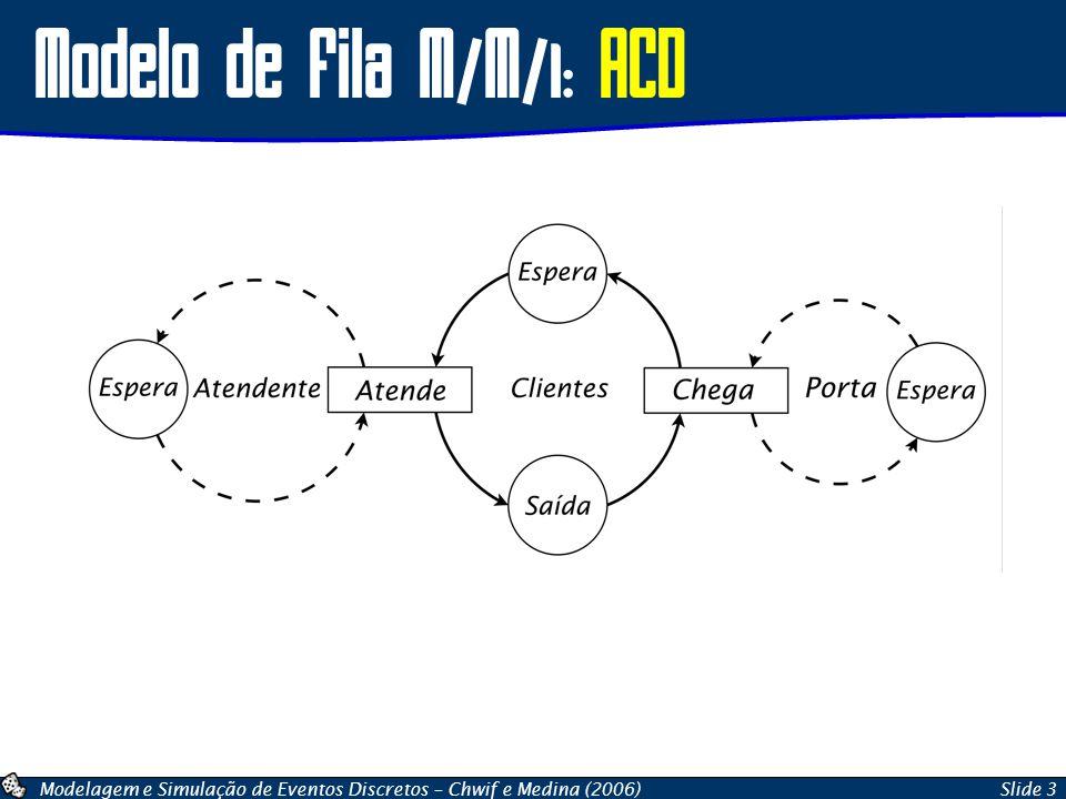 Modelagem e Simulação de Eventos Discretos – Chwif e Medina (2006)Slide 3 Modelo de Fila M/M/1: ACD
