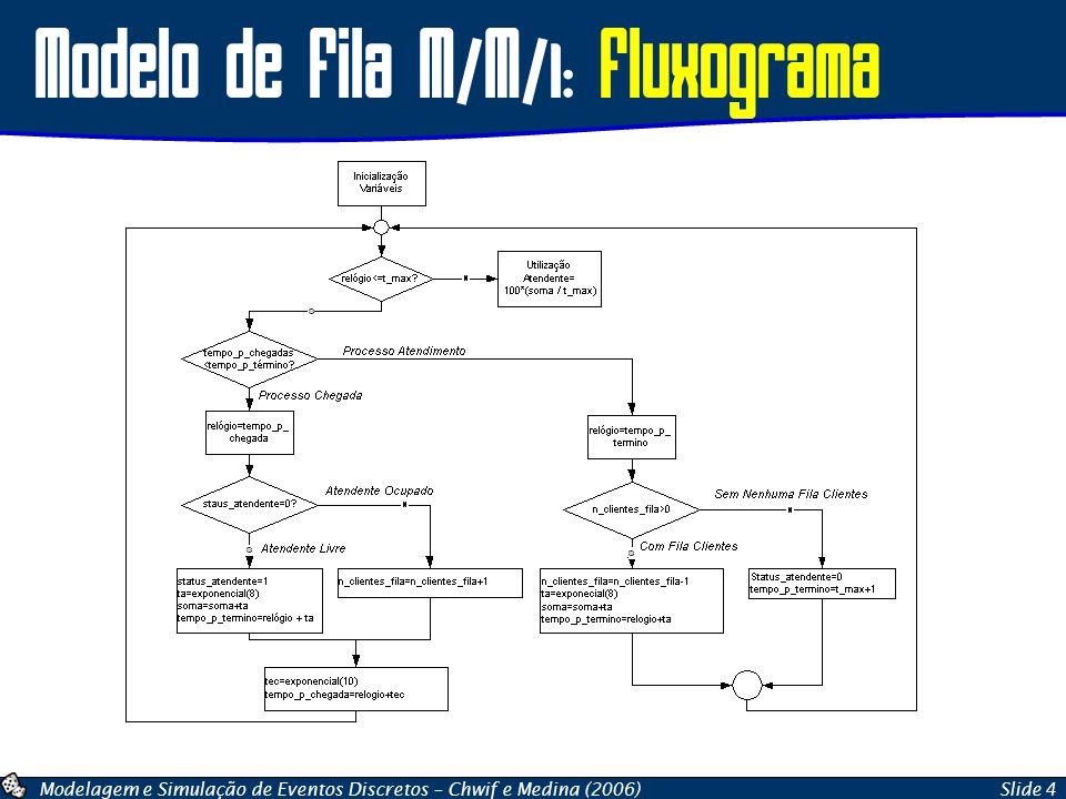 Modelagem e Simulação de Eventos Discretos – Chwif e Medina (2006)Slide 4 Modelo de Fila M/M/1: Fluxograma
