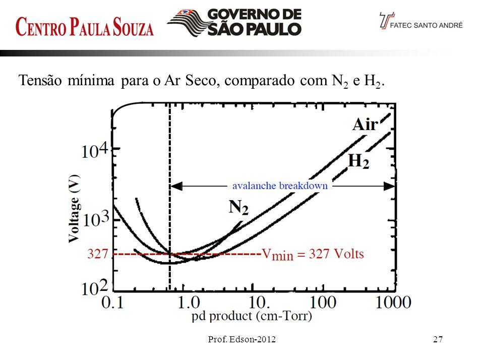 Prof. Edson-201227 Tensão mínima para o Ar Seco, comparado com N 2 e H 2.