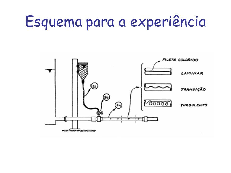 Procedimento para execução da experiência Abrirmos bem pouco a torneira controladora da vazão e notamos através do tubo transparente, que o permanganato de potássio formará um filete continuo, que caracteriza o escoamento laminar.