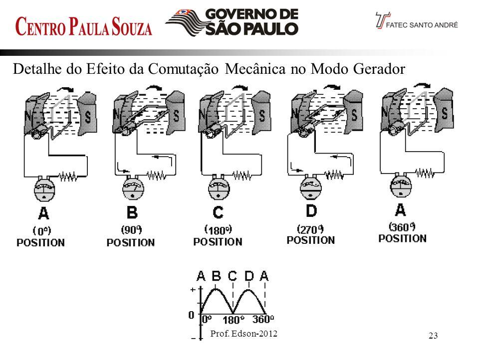 Prof. Edson-2012 23 Detalhe do Efeito da Comutação Mecânica no Modo Gerador