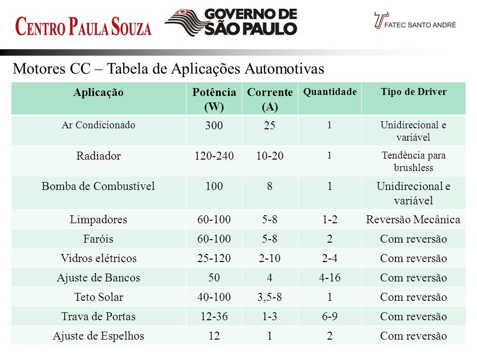 Prof. Edson-2012 29 Motores CC – Tabela de Aplicações Automotivas AplicaçãoPotência (W) Corrente (A) QuantidadeTipo de Driver Ar Condicionado 30025 1U