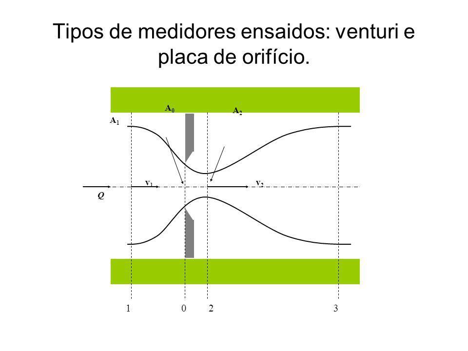 Tipos de medidores ensaidos: venturi e placa de orifício. 1023 v2v2 v1v1 Q A0A0 A2A2 A1A1