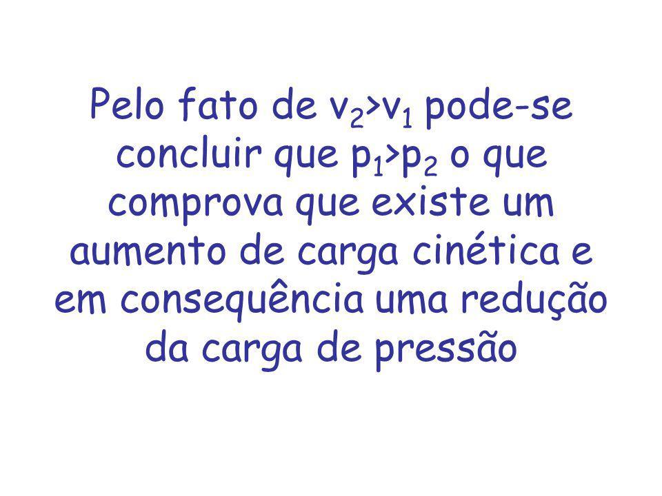 Pelo fato de v 2 >v 1 pode-se concluir que p 1 >p 2 o que comprova que existe um aumento de carga cinética e em consequência uma redução da carga de pressão