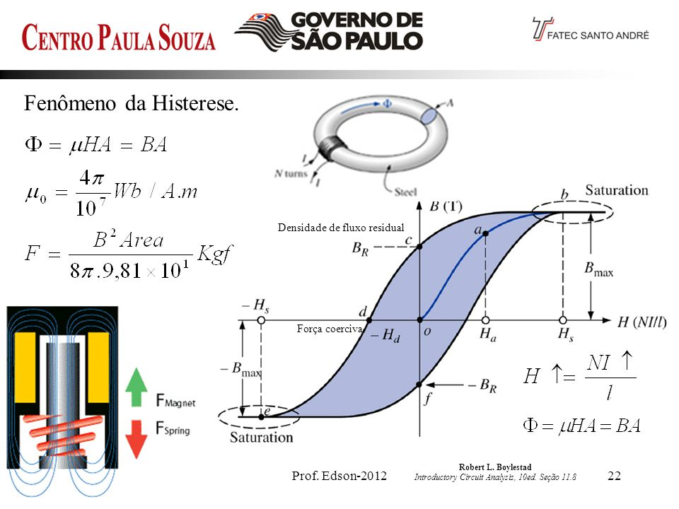 Prof.Edson-201222 Fenômeno da Histerese. Robert L.