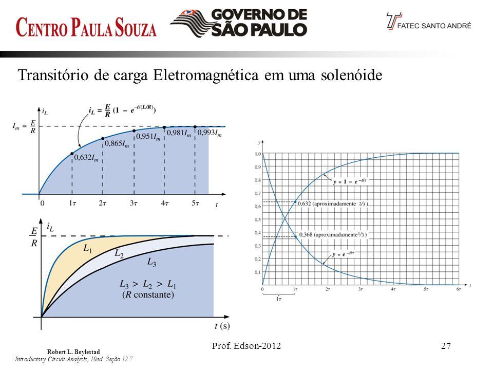 Prof.Edson-201227 Transitório de carga Eletromagnética em uma solenóide Robert L.