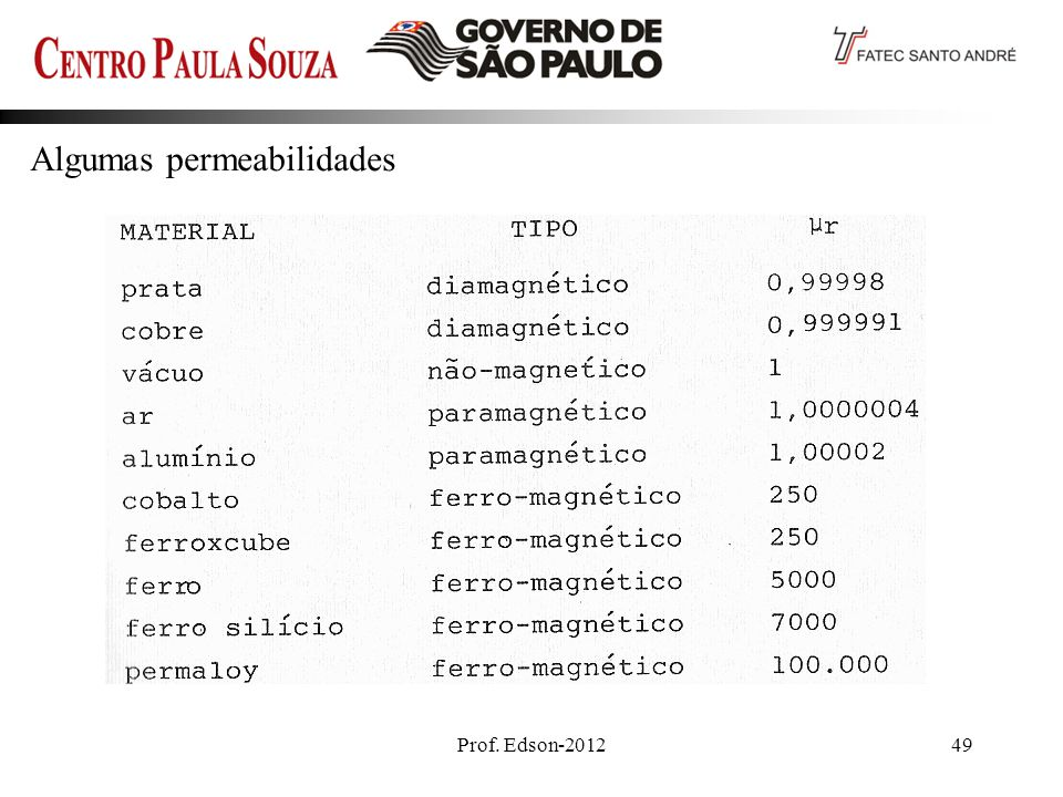 Prof. Edson-201249 Algumas permeabilidades