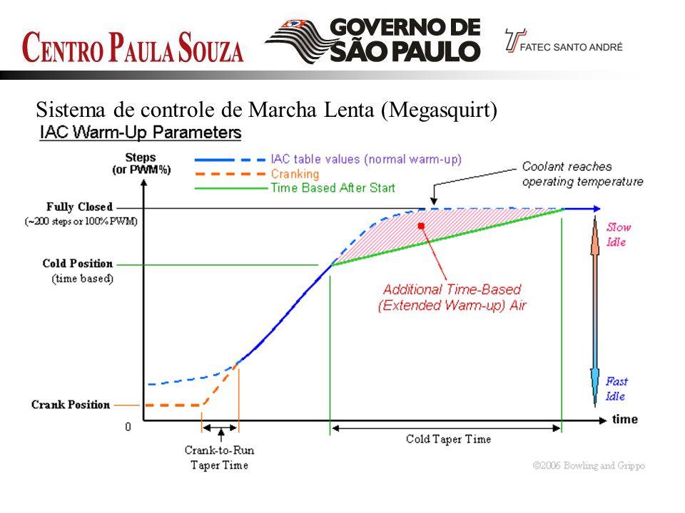 Sistema de controle de Marcha Lenta (Megasquirt)