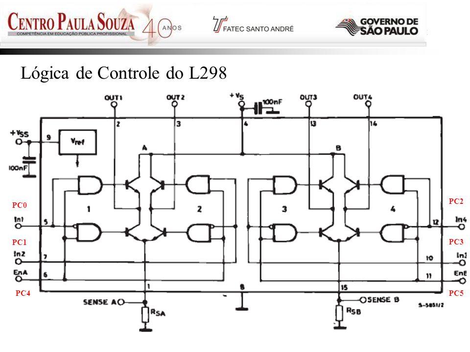 Prof. Edson - 201135 Lógica de Controle do L298 PC0 PC1 PC2 PC3 PC4PC5