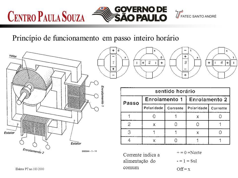 Princípio de funcionamento em passo inteiro horário Elektor PT no.183/2000 + = 0 =Norte - = 1 = Sul Off = x Corrente indica a alimentação do comum
