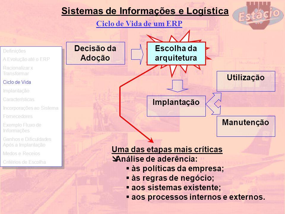 Sistemas de Informações e Logística Ciclo de Vida de um ERP Decisão da Adoção Implantação Utilização Manutenção Escolha da arquitetura Uma das etapas