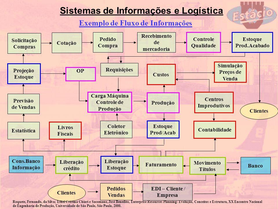 Sistemas de Informações e Logística Exemplo de Fluxo de Informações Roquete, Fernando, da Silva; Ethel Cristina Chiari e Sacomano, José Benedito, Ente
