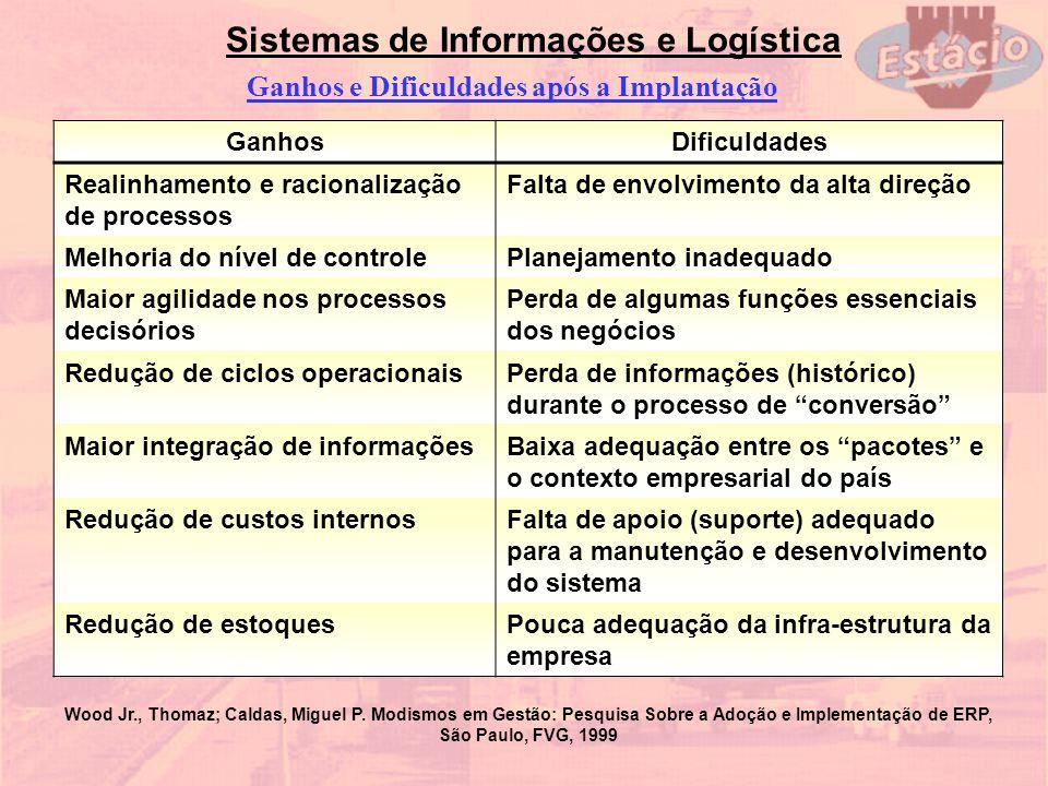 Sistemas de Informações e Logística Ganhos e Dificuldades após a Implantação GanhosDificuldades Realinhamento e racionalização de processos Falta de e