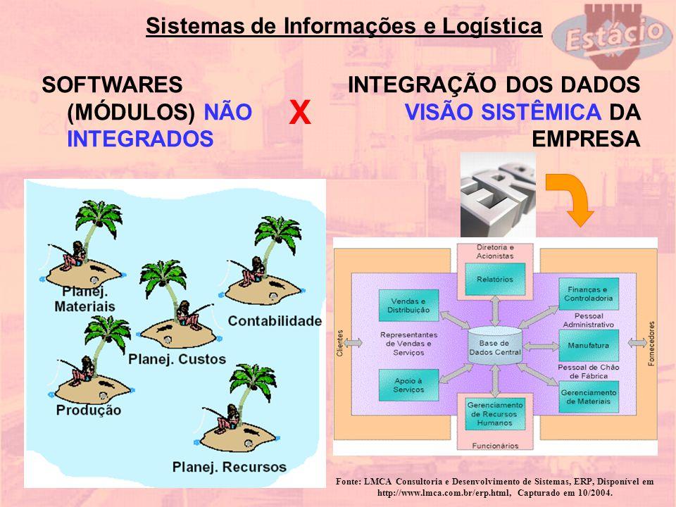 Sistemas de Informações e Logística SOFTWARES (MÓDULOS) NÃO INTEGRADOS X INTEGRAÇÃO DOS DADOS VISÃO SISTÊMICA DA EMPRESA Fonte: LMCA Consultoria e Des