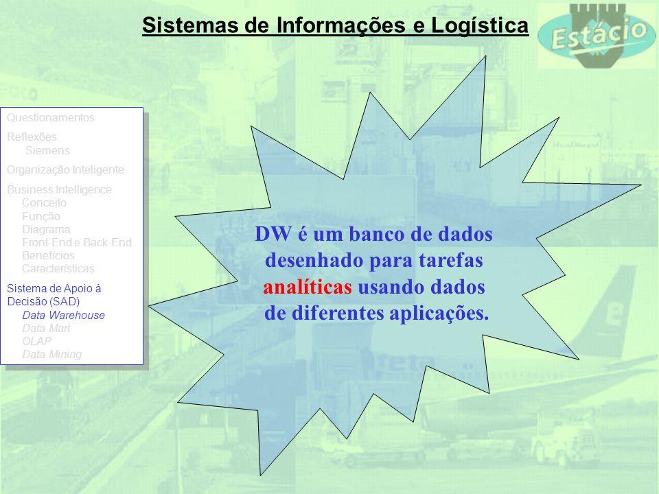 Sistemas de Informações e Logística DW é um banco de dados desenhado para tarefas analíticas usando dados de diferentes aplicações. Questionamentos Re
