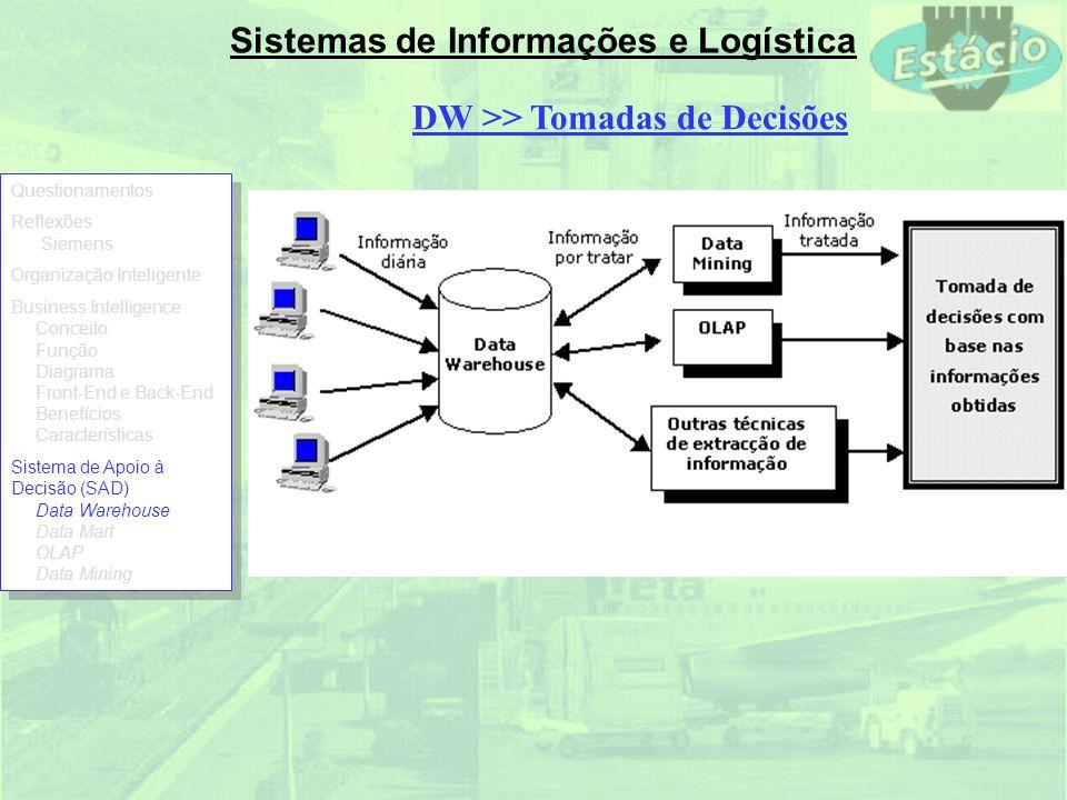 Sistemas de Informações e Logística DW >> Tomadas de Decisões Questionamentos Reflexões Siemens Organização Inteligente Business Intelligence Conceito