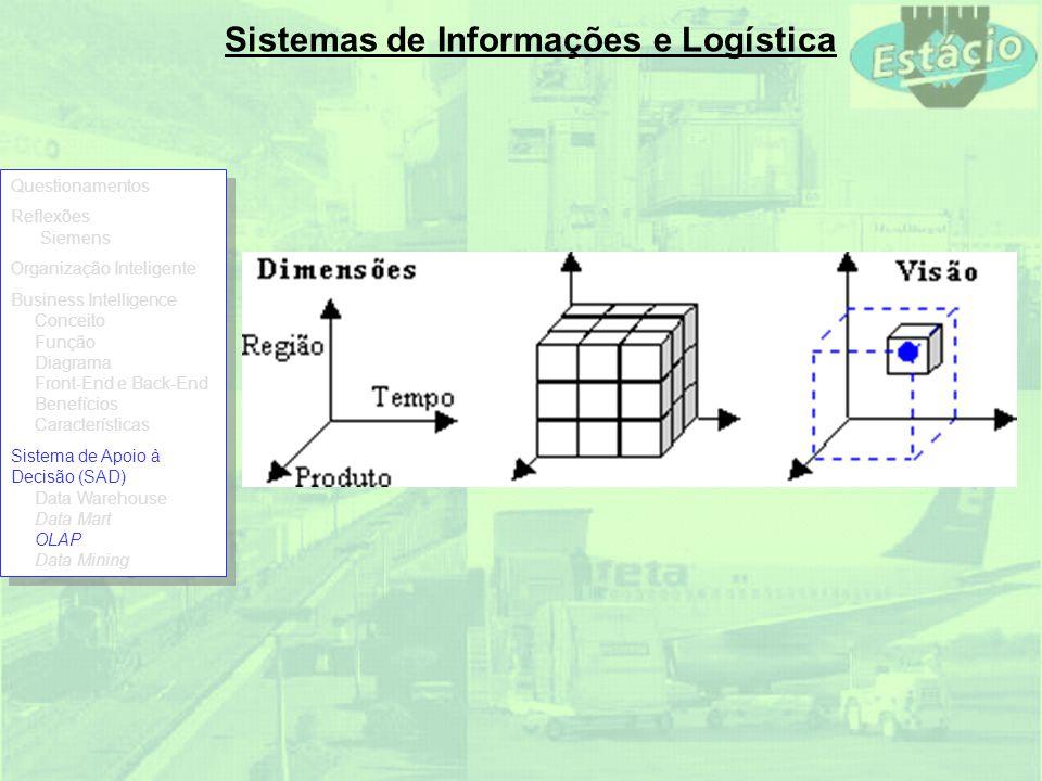 Sistemas de Informações e Logística Questionamentos Reflexões Siemens Organização Inteligente Business Intelligence Conceito Função Diagrama Front-End