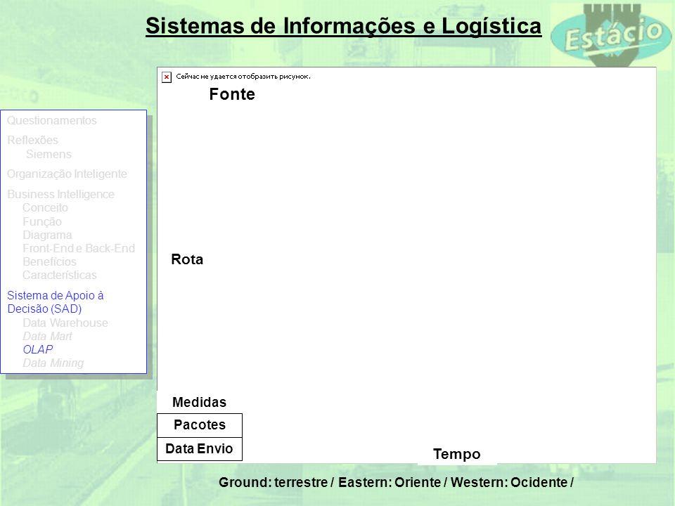 Sistemas de Informações e Logística Ground: terrestre / Eastern: Oriente / Western: Ocidente / Fonte Tempo Rota Pacotes Data Envio Medidas Questioname