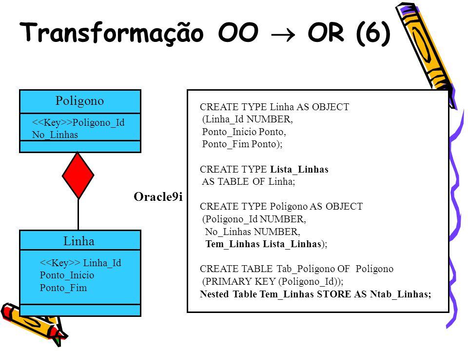 Transformação OO OR (6) Poligono >Poligono_Id No_Linhas Linha > Linha_Id Ponto_Inicio Ponto_Fim CREATE TYPE Linha AS OBJECT (Linha_Id NUMBER, Ponto_In