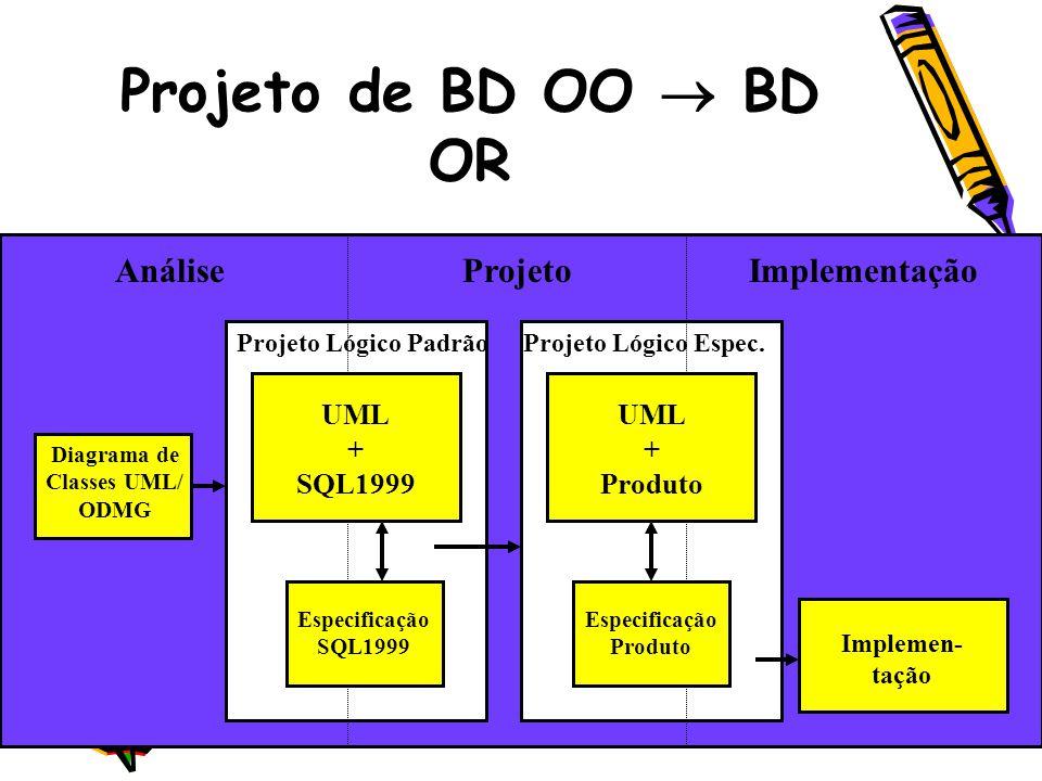 Projeto de BD OO BD OR AnáliseProjetoImplementação Diagrama de Classes UML/ ODMG UML + SQL1999 UML + Produto Especificação SQL1999 Especificação Produ