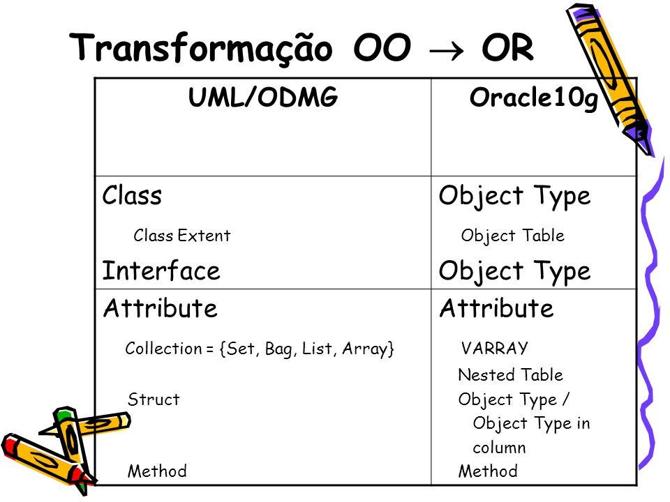 Transformação OO OR (2) UMLOracle10g Relationship One-To-One One-To-Many Many-To-Many REF/REF REF / VARRAY (NESTED TABLE) VARRAY (NESTED TABEL) / VARRAY (NESTED TABLE)