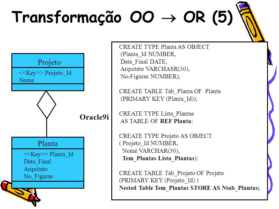 Transformação OO OR (5) Projeto > Projeto_Id Nome Planta > Planta_Id Data_Final Arquiteto No_Figuras CREATE TYPE Planta AS OBJECT (Planta_Id NUMBER, Data_Final DATE, Arquiteto VARCHASR(30), No-Figuras NUMBER); CREATE TABLE Tab_Planta OF Planta (PRIMARY KEY (Planta_Id)); CREATE TYPE Lista_Plantas AS TABLE OF REF Planta; CREATE TYPE Projeto AS OBJECT ( Projeto_Id NUMBER, Nome VARCHAR(30), Tem_Plantas Lista_Plantas); CREATE TABLE Tab_Projeto OF Projeto (PRIMARY KEY (Projeto_Id) ) Nested Table Tem_Plantas STORE AS Ntab_Plantas; Oracle9i