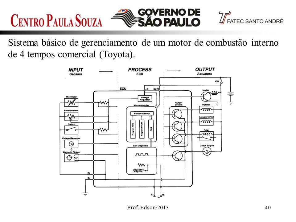 Prof. Edson-201340 Sistema básico de gerenciamento de um motor de combustão interno de 4 tempos comercial (Toyota).