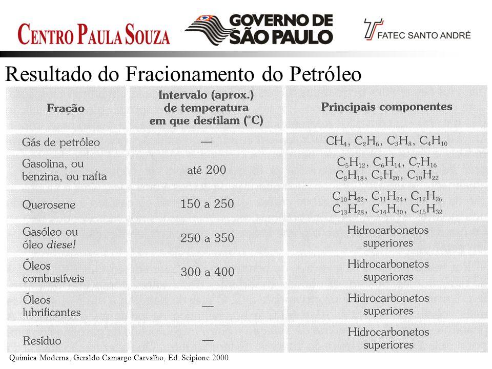 Prof. Edson-200945 Resultado do Fracionamento do Petróleo Química Moderna, Geraldo Camargo Carvalho, Ed. Scipione 2000