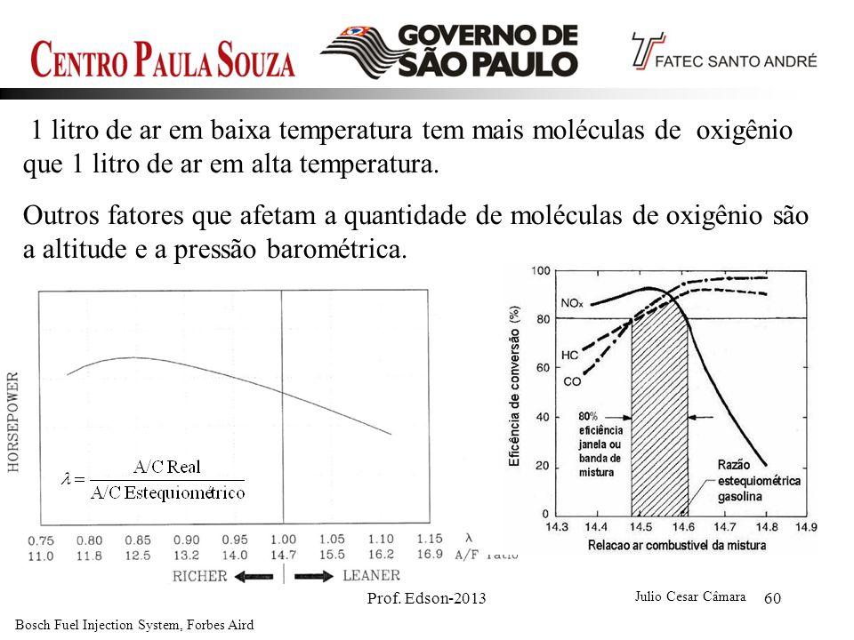 Prof. Edson-201360 1 litro de ar em baixa temperatura tem mais moléculas de oxigênio que 1 litro de ar em alta temperatura. Outros fatores que afetam