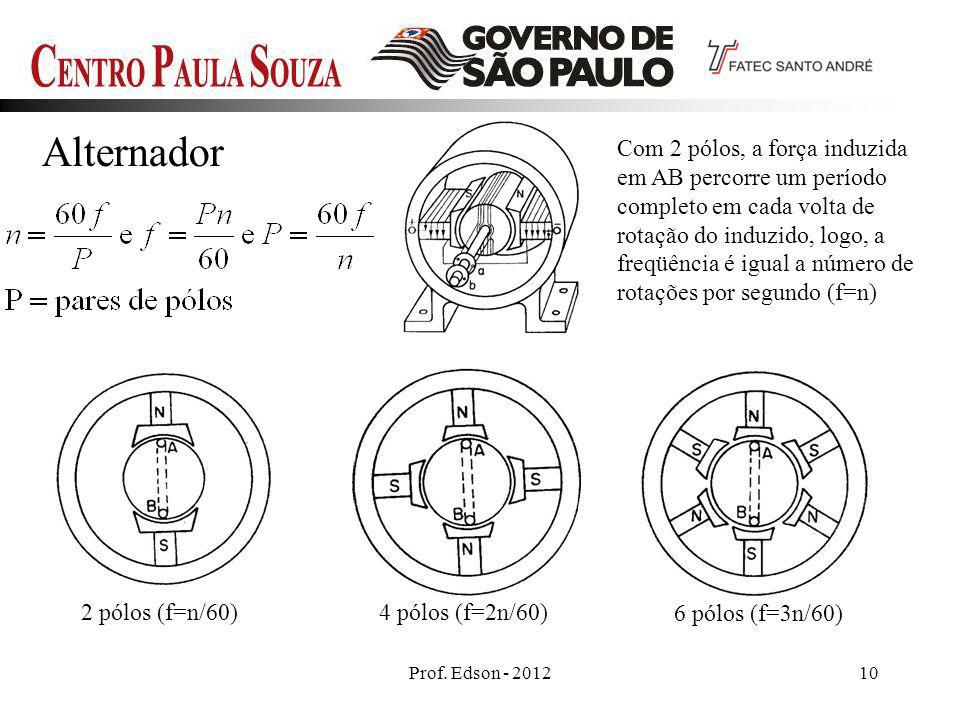 Prof. Edson - 201210 Alternador 2 pólos (f=n/60)4 pólos (f=2n/60) 6 pólos (f=3n/60) Com 2 pólos, a força induzida em AB percorre um período completo e