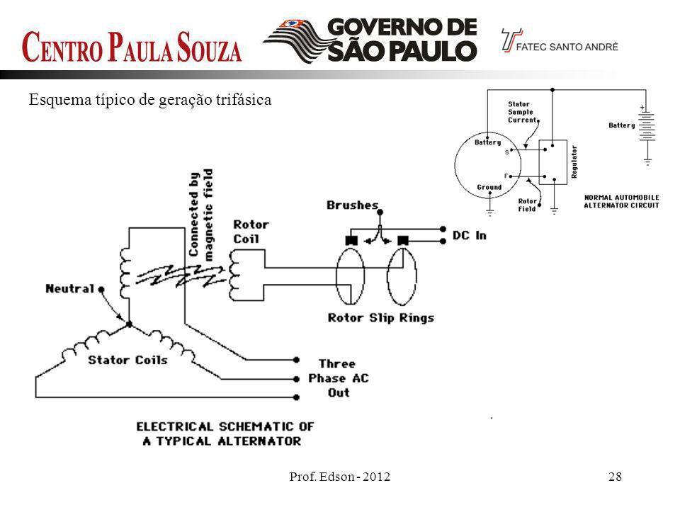 Prof. Edson - 201228 Esquema típico de geração trifásica
