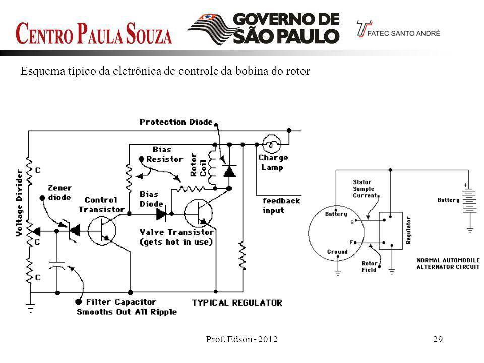 Prof. Edson - 201229 Esquema típico da eletrônica de controle da bobina do rotor