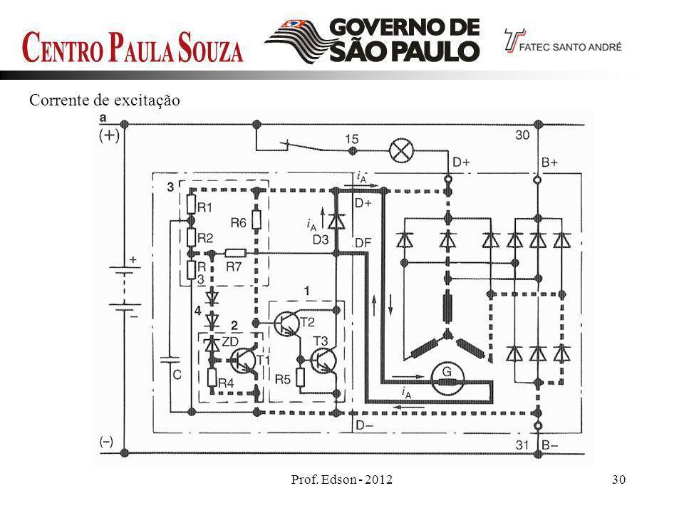 Prof. Edson - 201230 Corrente de excitação