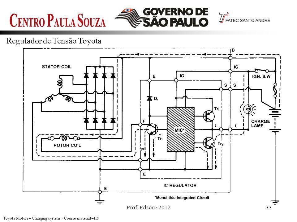 Prof. Edson - 201233 Toyota Motors – Charging system - Course material –H8 Regulador de Tensão Toyota