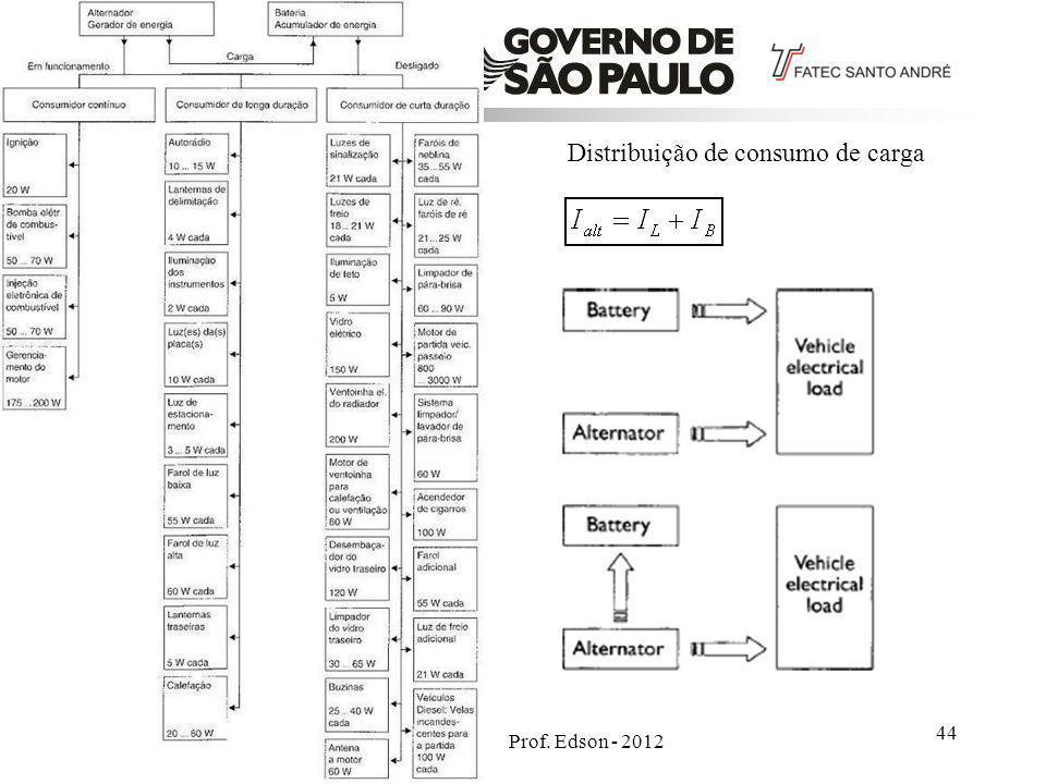 Prof. Edson - 2012 44 Distribuição de consumo de carga