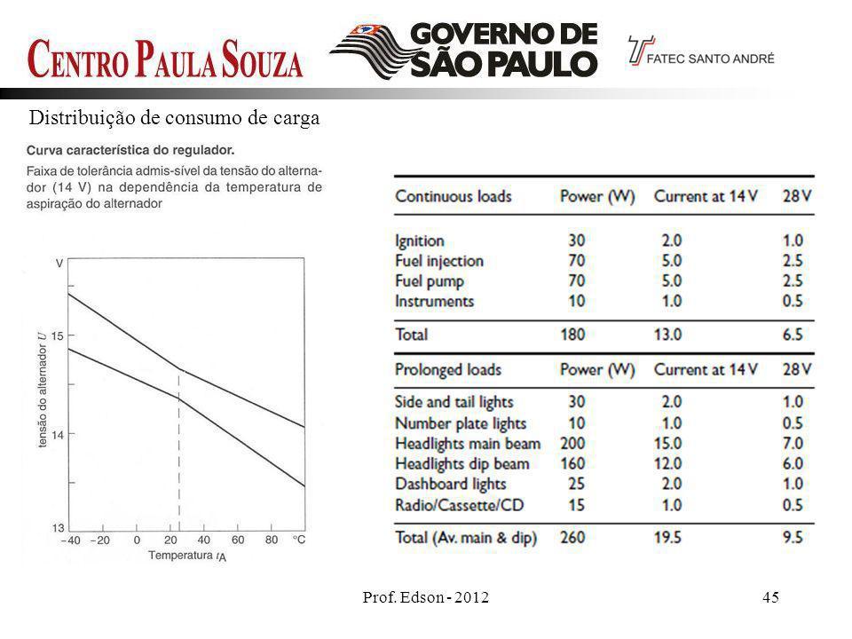 Prof. Edson - 201245 Distribuição de consumo de carga