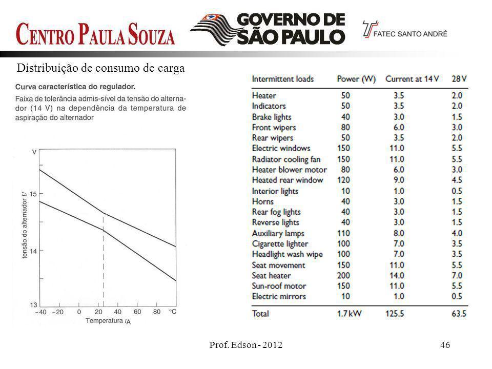 Prof. Edson - 201246 Distribuição de consumo de carga