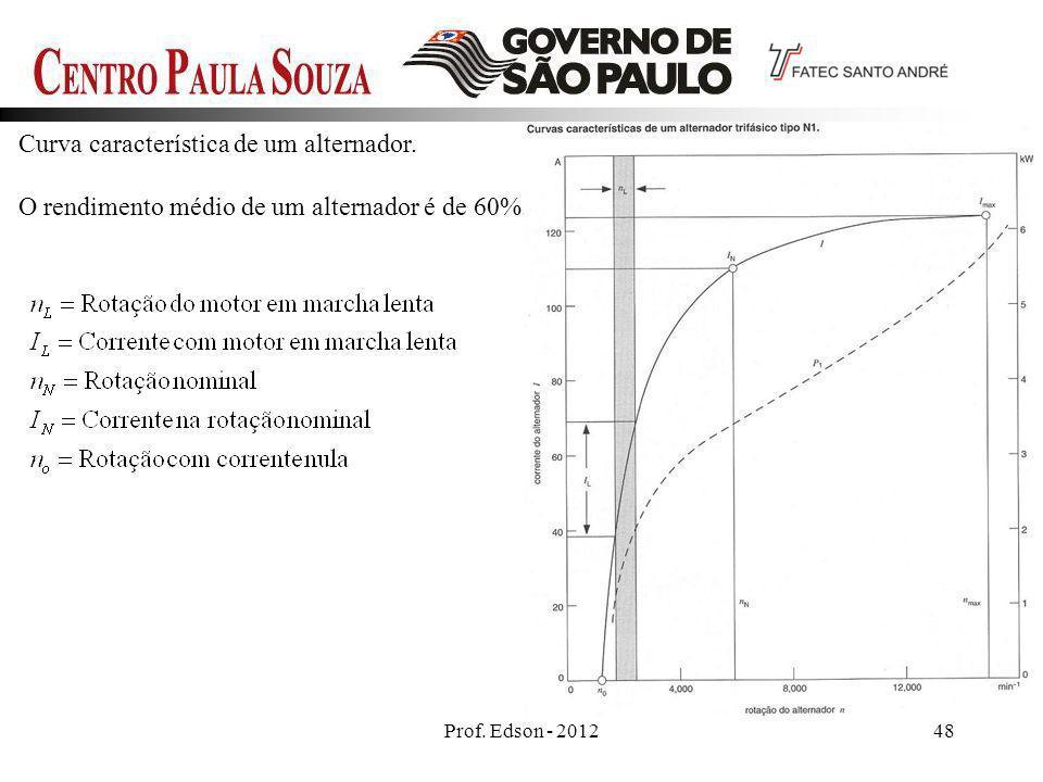 Prof. Edson - 201248 Curva característica de um alternador. O rendimento médio de um alternador é de 60%.