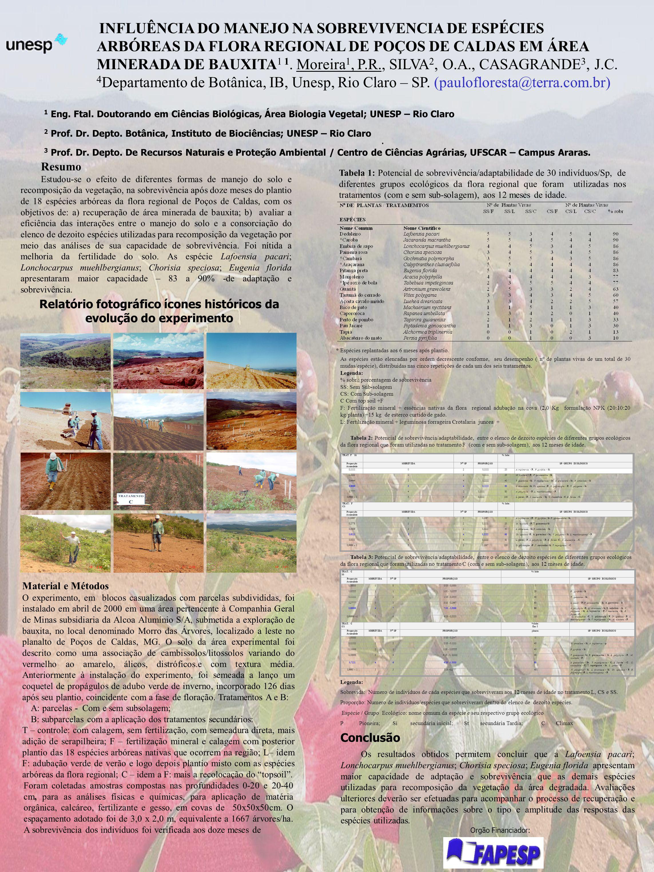 Orgão Financiador:. Os resultados obtidos permitem concluir que a Lafoensia pacari; Lonchocarpus muehlbergianus; Chorisia speciosa; Eugenia florida ap