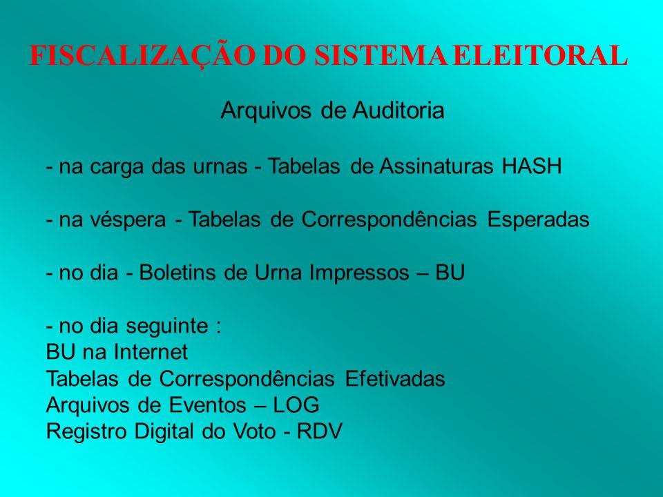 FISCALIZAÇÃO DO SISTEMA ELEITORAL Arquivos de Auditoria - na carga das urnas - Tabelas de Assinaturas HASH - na véspera - Tabelas de Correspondências