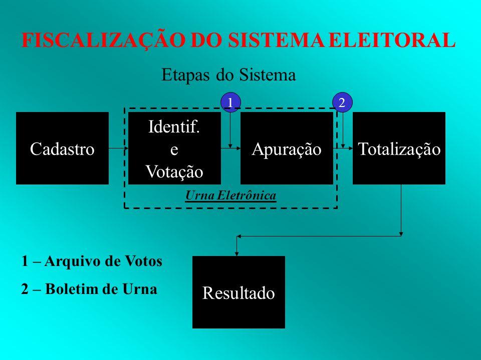 FISCALIZAÇÃO DO SISTEMA ELEITORAL Cadastro Etapas do Sistema Identif. e Votação ApuraçãoTotalização Resultado 12 1 – Arquivo de Votos 2 – Boletim de U