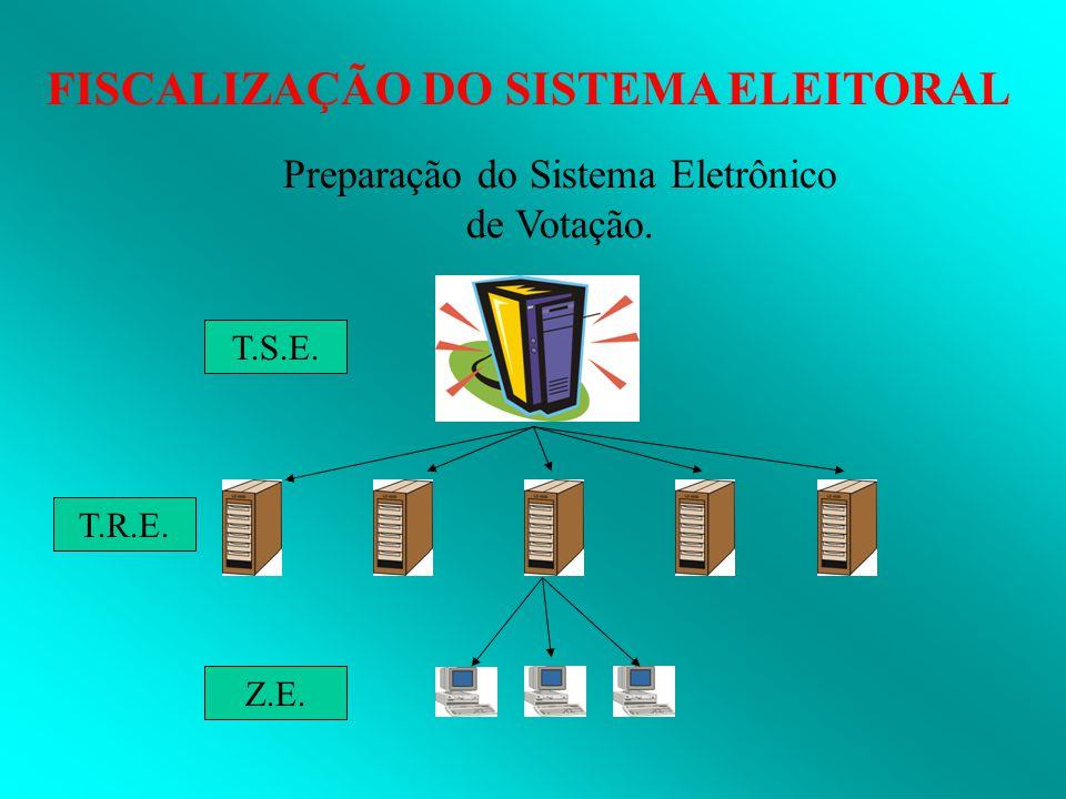 FISCALIZAÇÃO DO SISTEMA ELEITORAL Preparação do Sistema Eletrônico de Votação. T.S.E. T.R.E. Z.E.