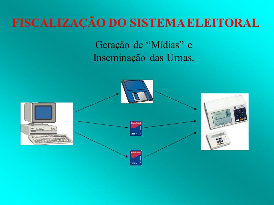 FISCALIZAÇÃO DO SISTEMA ELEITORAL Geração de Mídias e Inseminação das Urnas.