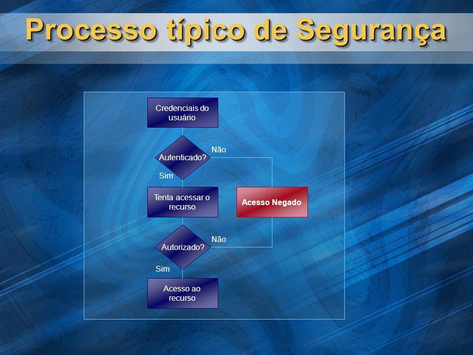 Processo típico de Segurança Credenciais do usuário Autenticado.