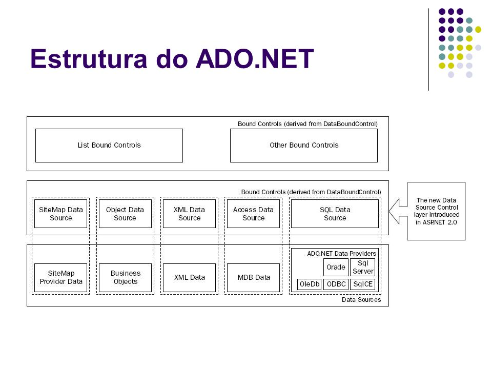 Principais classes do ADO.NET Classe DataReader Propriedades FieldCount HasRows Item IsClosed Métodos Close( ) Read( ) Classe DataAdapter Propriedades DeleteCommand InsertCommand SelectCommand UpdateCommand Métodos Fill( ) Update( )